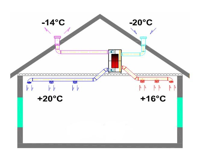 Ventilasjon med varmegjenvinning